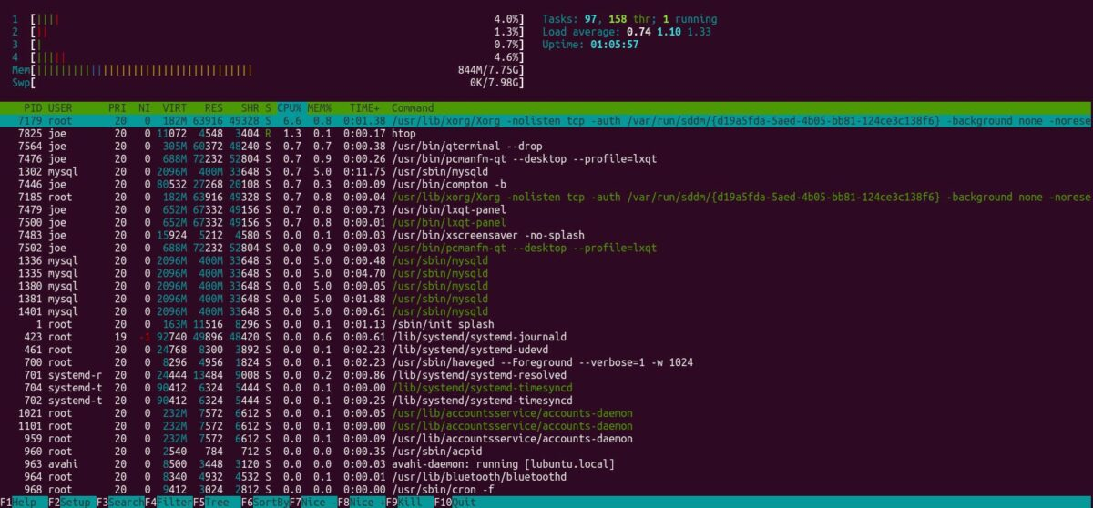 Compton Disabled results in htop